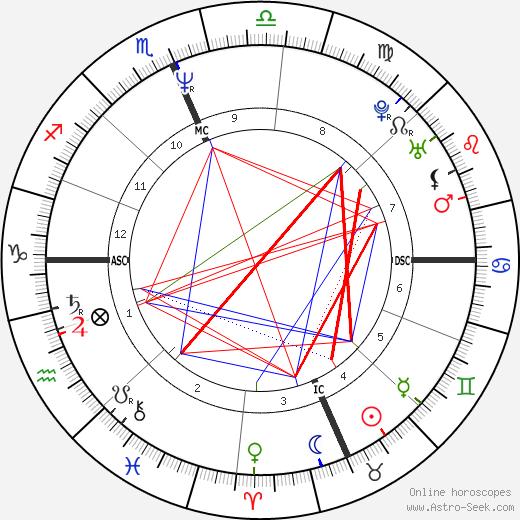 Dennis Rodman astro natal birth chart, Dennis Rodman horoscope, astrology