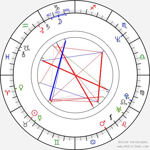 Edit Herczog birth chart, Edit Herczog astro natal horoscope, astrology