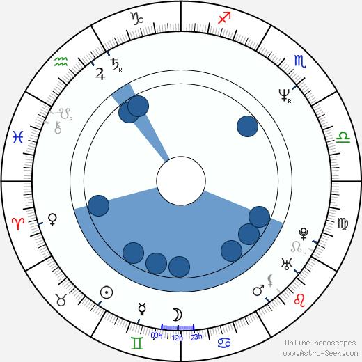 Enya wikipedia, horoscope, astrology, instagram