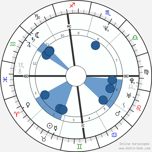 George Clooney Birth Chart Horoscope, Date of Birth, Astro
