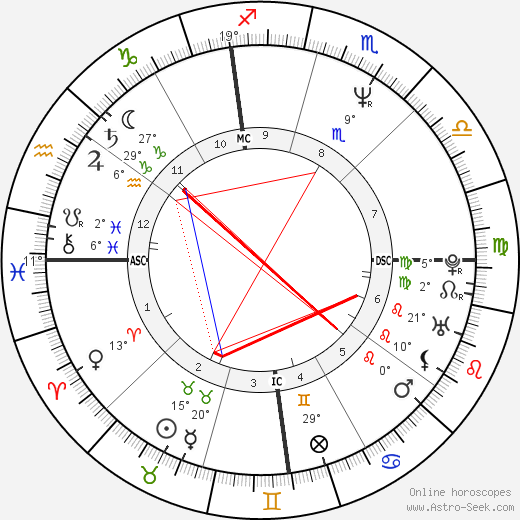 George Clooney birth chart, biography, wikipedia 2018, 2019