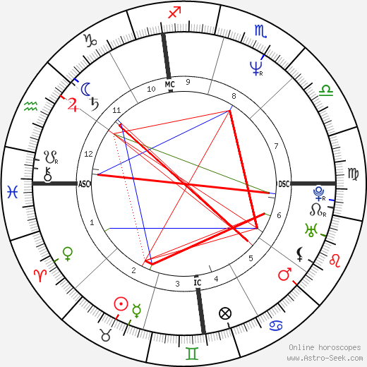 George Clooney astro natal birth chart, George Clooney horoscope, astrology