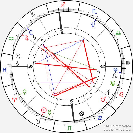 Джордж Клуни George Clooney день рождения гороскоп, George Clooney Натальная карта онлайн
