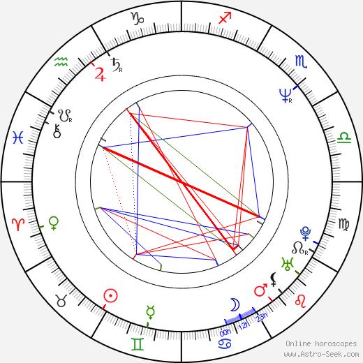 Gregory Poirier birth chart, Gregory Poirier astro natal horoscope, astrology