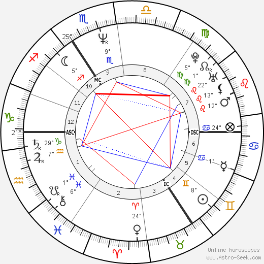 Harry Enfield birth chart, biography, wikipedia 2019, 2020