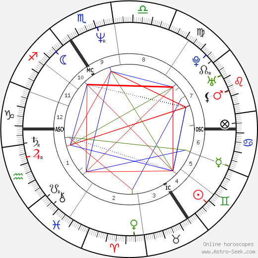 Harry Enfield astro natal birth chart, Harry Enfield horoscope, astrology