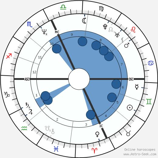 Ilaria Alpi wikipedia, horoscope, astrology, instagram