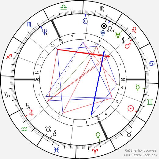 Ilaria Alpi день рождения гороскоп, Ilaria Alpi Натальная карта онлайн