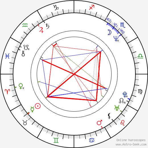 Jan Čenský astro natal birth chart, Jan Čenský horoscope, astrology