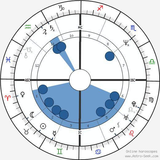 Jason Samuel Smith wikipedia, horoscope, astrology, instagram