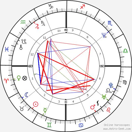 Jason Samuel Smith день рождения гороскоп, Jason Samuel Smith Натальная карта онлайн