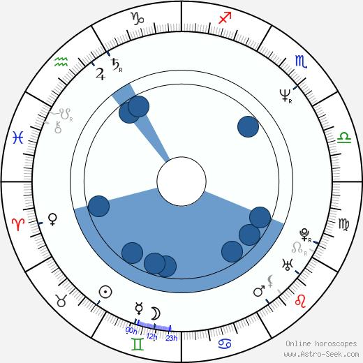 Jean Hanff Korelitz wikipedia, horoscope, astrology, instagram