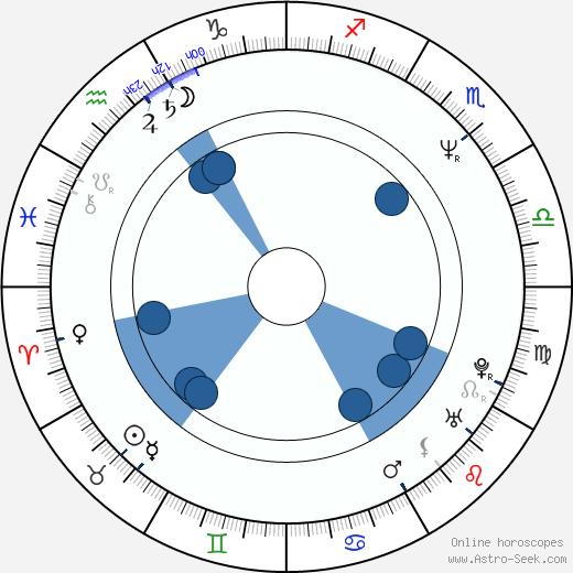Jiří Reidinger wikipedia, horoscope, astrology, instagram
