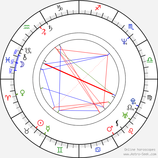 John Corbett birth chart, John Corbett astro natal horoscope, astrology