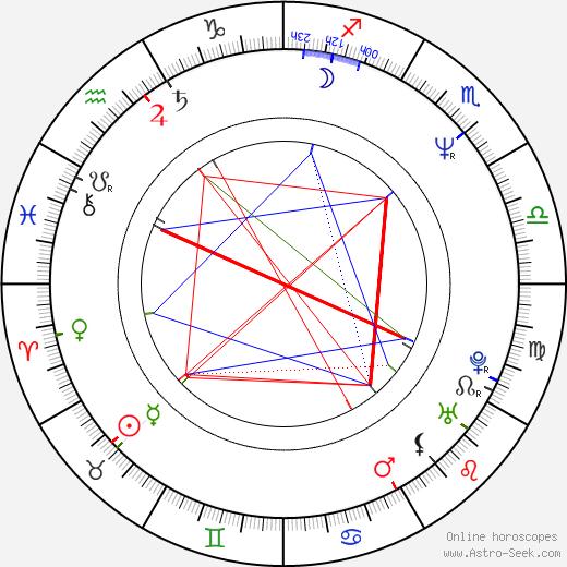 John Mathieson birth chart, John Mathieson astro natal horoscope, astrology