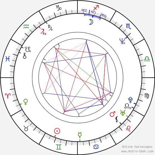John Terlesky birth chart, John Terlesky astro natal horoscope, astrology
