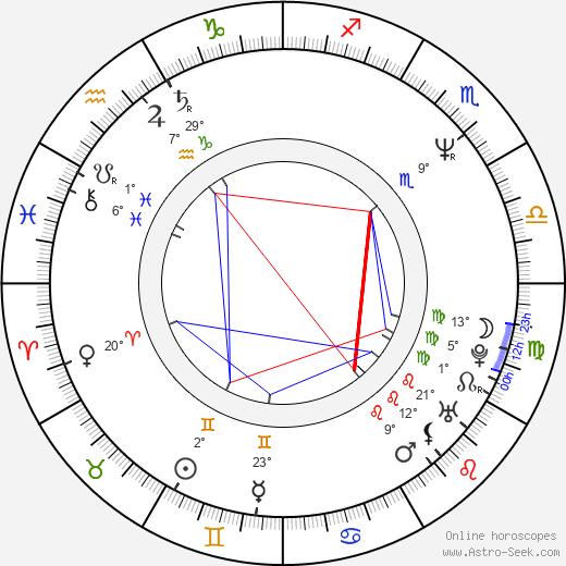 Karen Duffy birth chart, biography, wikipedia 2020, 2021