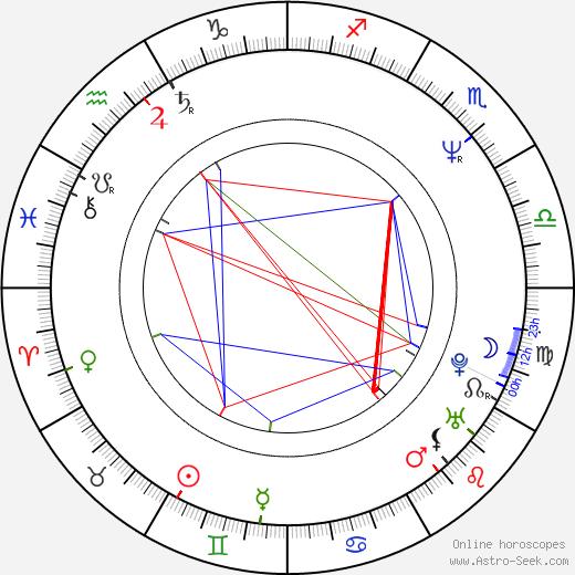 Karen Duffy birth chart, Karen Duffy astro natal horoscope, astrology
