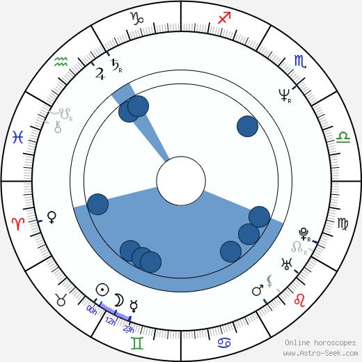 Katrin Cartlidge wikipedia, horoscope, astrology, instagram