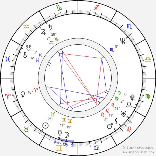 Kevin McDonald birth chart, biography, wikipedia 2018, 2019