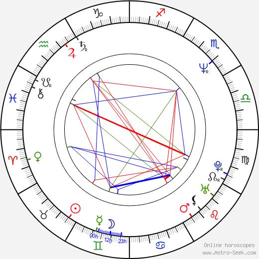 Kevin McDonald astro natal birth chart, Kevin McDonald horoscope, astrology