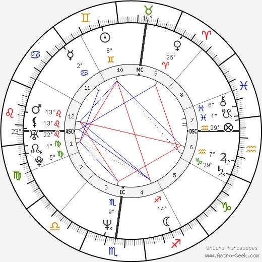 Kitty Carruthers birth chart, biography, wikipedia 2019, 2020