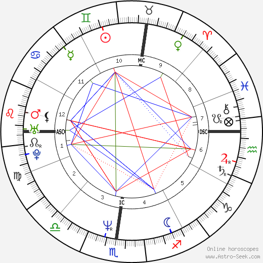 Kitty Carruthers birth chart, Kitty Carruthers astro natal horoscope, astrology