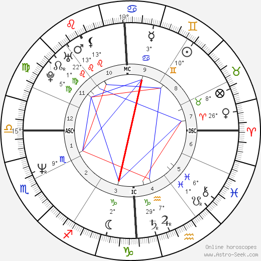 Lea Thompson birth chart, biography, wikipedia 2019, 2020