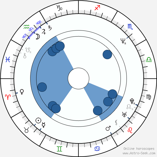 Lucile Hadzihalilovic wikipedia, horoscope, astrology, instagram