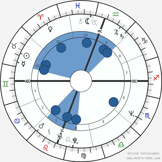 Masako Lackey wikipedia, horoscope, astrology, instagram