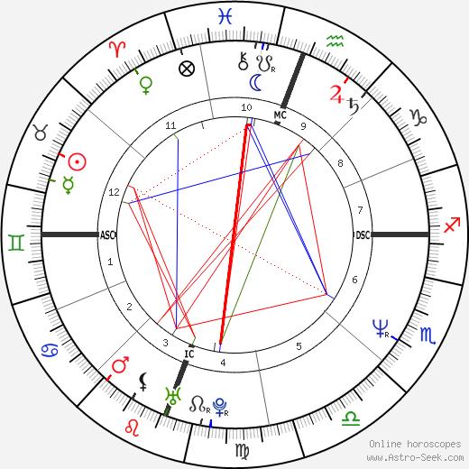 Masako Lackey birth chart, Masako Lackey astro natal horoscope, astrology