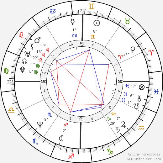 Melissa Etheridge tema natale, biography, Biografia da Wikipedia 2020, 2021