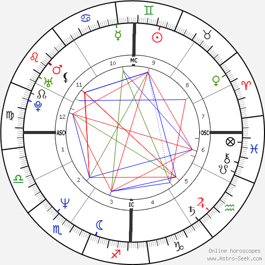 Melissa Etheridge tema natale, oroscopo, Melissa Etheridge oroscopi gratuiti, astrologia