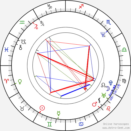 Michael Kostroff astro natal birth chart, Michael Kostroff horoscope, astrology