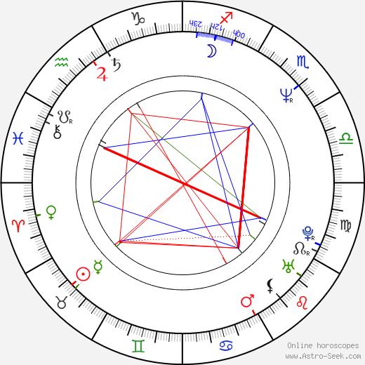 Milorad Mandić astro natal birth chart, Milorad Mandić horoscope, astrology
