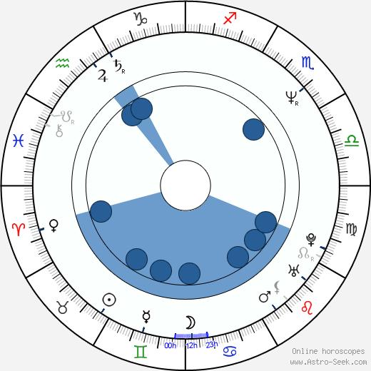 Niels Mueller wikipedia, horoscope, astrology, instagram