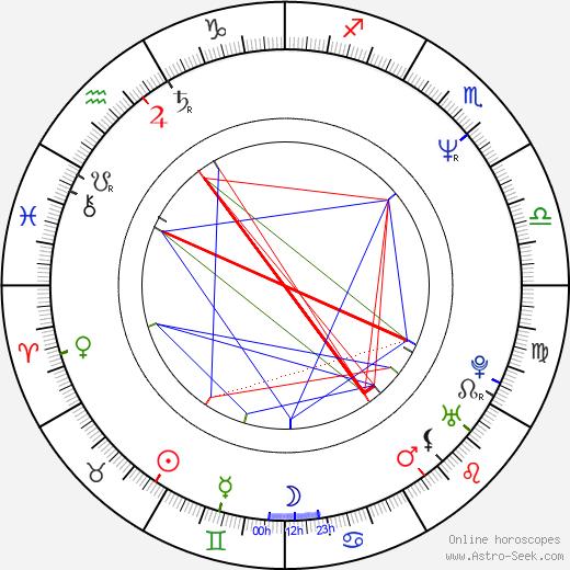 Niels Mueller astro natal birth chart, Niels Mueller horoscope, astrology