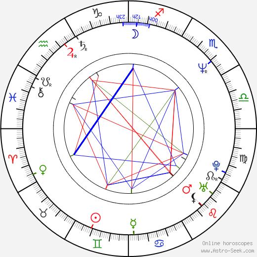 Oleg Ryaskov astro natal birth chart, Oleg Ryaskov horoscope, astrology