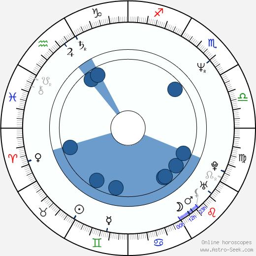 Owen Teale wikipedia, horoscope, astrology, instagram