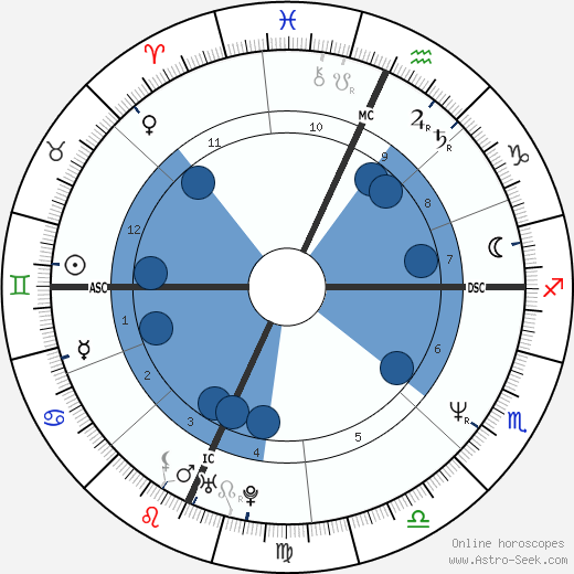Patti Stanger wikipedia, horoscope, astrology, instagram