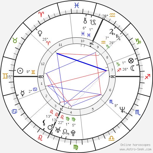 Patti Stanger birth chart, biography, wikipedia 2019, 2020