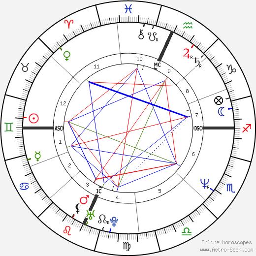 Patti Stanger birth chart, Patti Stanger astro natal horoscope, astrology