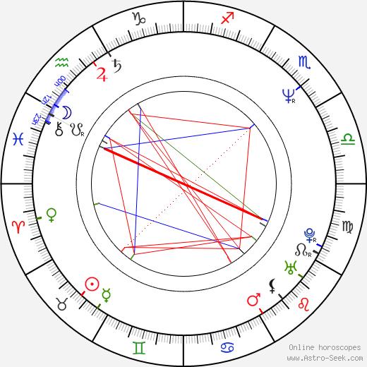 Педро Рейес Pedro Reyes день рождения гороскоп, Pedro Reyes Натальная карта онлайн