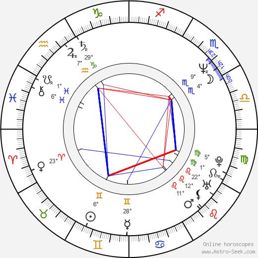 Peri Gilpin birth chart, biography, wikipedia 2019, 2020