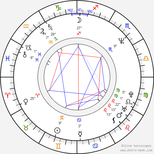Phillip R. Ford birth chart, biography, wikipedia 2019, 2020