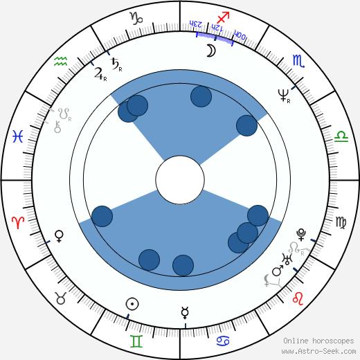 Ralph Carter wikipedia, horoscope, astrology, instagram
