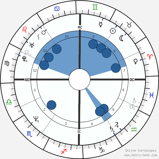 Réal Ménard horoscope, astrology, sign, zodiac, date of birth, instagram