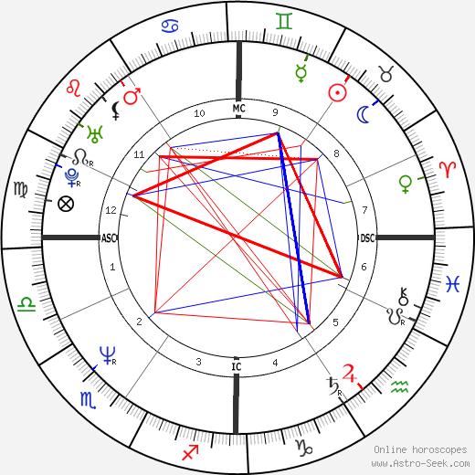 Réal Ménard astro natal birth chart, Réal Ménard horoscope, astrology