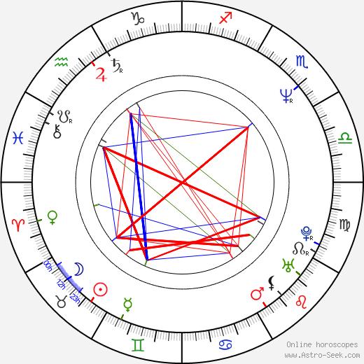 Siobhan Fallon astro natal birth chart, Siobhan Fallon horoscope, astrology