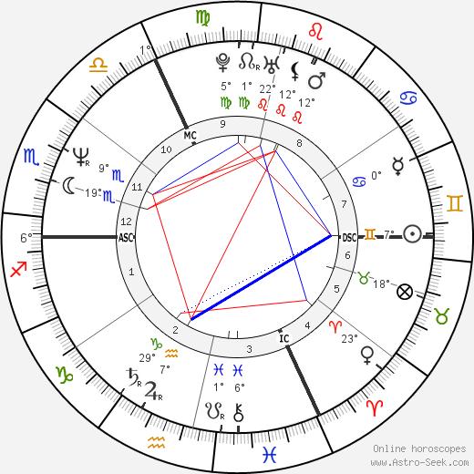 Stephane Violet birth chart, biography, wikipedia 2020, 2021